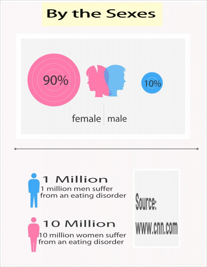 LEESBURG, Florida (June 2013) An info-graphic discussing the difference between men and women when it comes to eating disorders. (Graphic created by: Michelle Turner/Full Sail University).