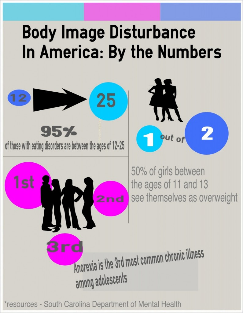 Infographic detailing how the issue of eating disorders is affecting the adolescent population. (Infographic: Compiled and Created by Michelle Turner).