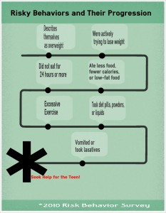 Infographic detailing risky behavior of the adolescent population relating to losing or trying not to gain weight. (Infographic: Compiled and Created by Michelle Turner).